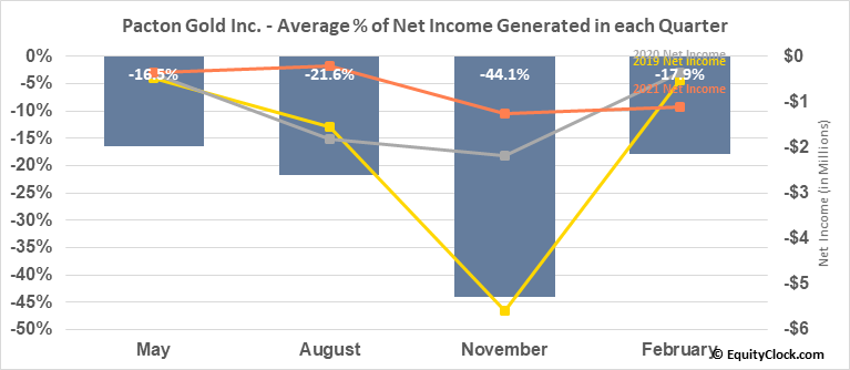 Pacton Gold Inc. (OTCMKT:PACXF) Net Income Seasonality