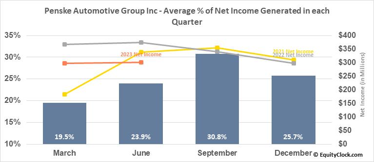 Penske Automotive Group Inc (NYSE:PAG) Net Income Seasonality