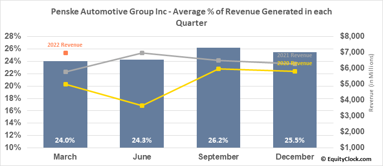 Penske Automotive Group Inc (NYSE:PAG) Revenue Seasonality