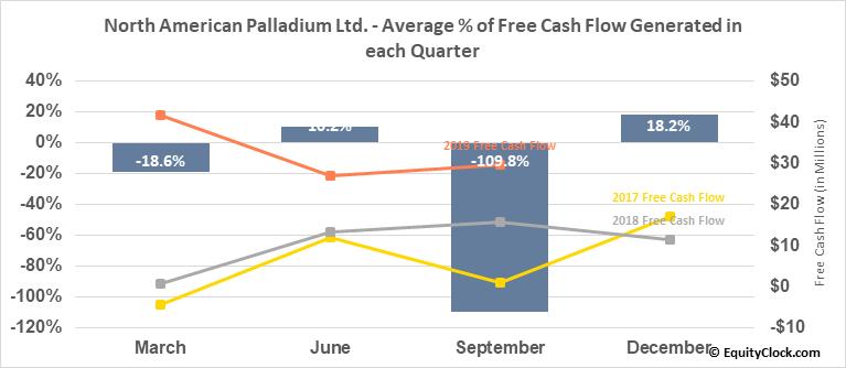 North American Palladium Ltd. (OTCMKT:PALDF) Free Cash Flow Seasonality