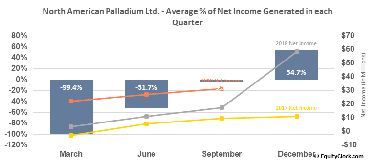 North American Palladium Ltd. (OTCMKT:PALDF) Net Income Seasonality