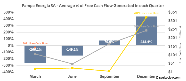 Pampa Energia SA (NYSE:PAM) Free Cash Flow Seasonality