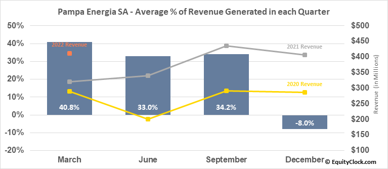 Pampa Energia SA (NYSE:PAM) Revenue Seasonality