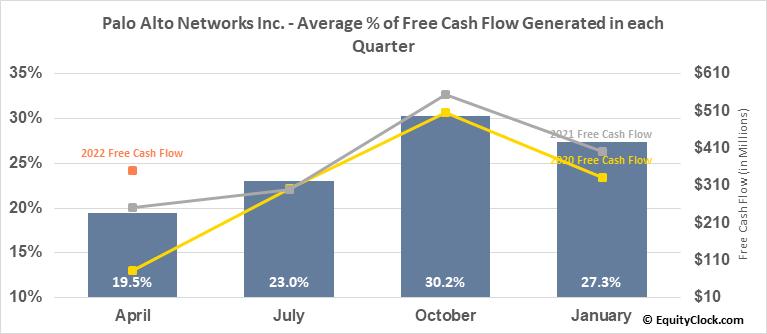 Palo Alto Networks Inc. (NYSE:PANW) Free Cash Flow Seasonality