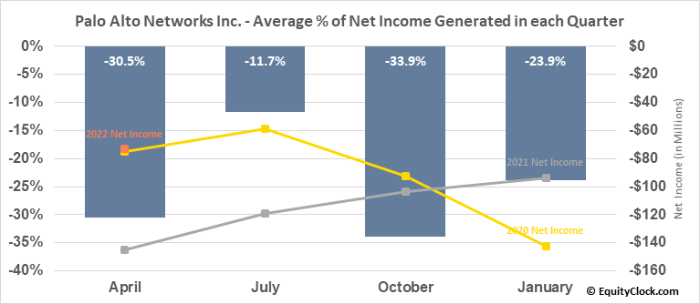 Palo Alto Networks Inc. (NYSE:PANW) Net Income Seasonality