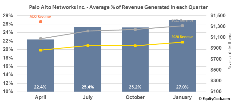 Palo Alto Networks Inc. (NYSE:PANW) Revenue Seasonality