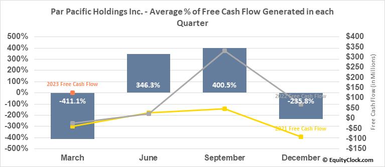 Par Pacific Holdings Inc. (NYSE:PARR) Free Cash Flow Seasonality