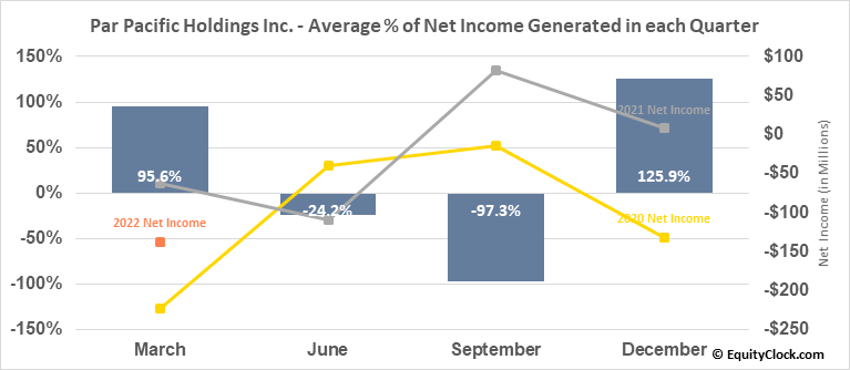 Par Pacific Holdings Inc. (NYSE:PARR) Net Income Seasonality