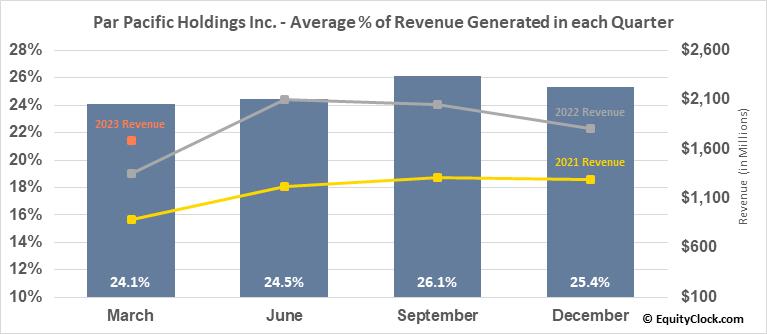 Par Pacific Holdings Inc. (NYSE:PARR) Revenue Seasonality