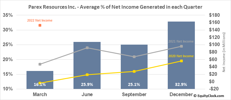 Parex Resources Inc. (OTCMKT:PARXF) Net Income Seasonality