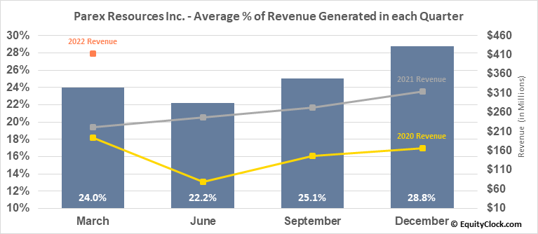 Parex Resources Inc. (OTCMKT:PARXF) Revenue Seasonality