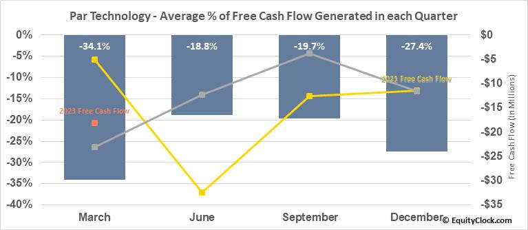 Par Technology (NYSE:PAR) Free Cash Flow Seasonality