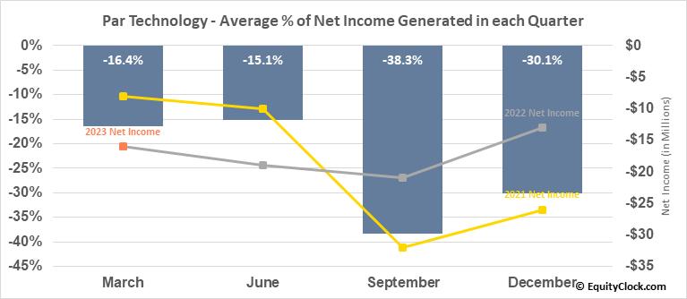 Par Technology (NYSE:PAR) Net Income Seasonality