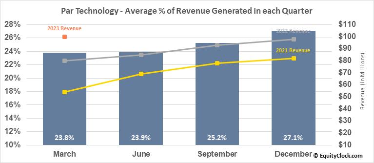 Par Technology (NYSE:PAR) Revenue Seasonality