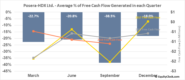 Posera-HDX Ltd. (TSE:PAY.TO) Free Cash Flow Seasonality