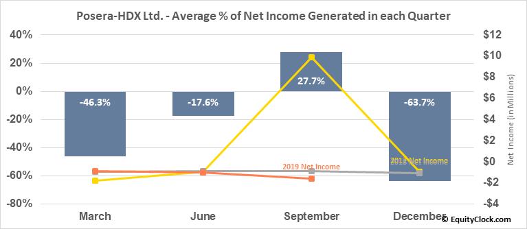 Posera-HDX Ltd. (TSE:PAY.TO) Net Income Seasonality