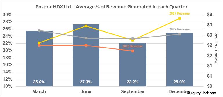 Posera-HDX Ltd. (TSE:PAY.TO) Revenue Seasonality