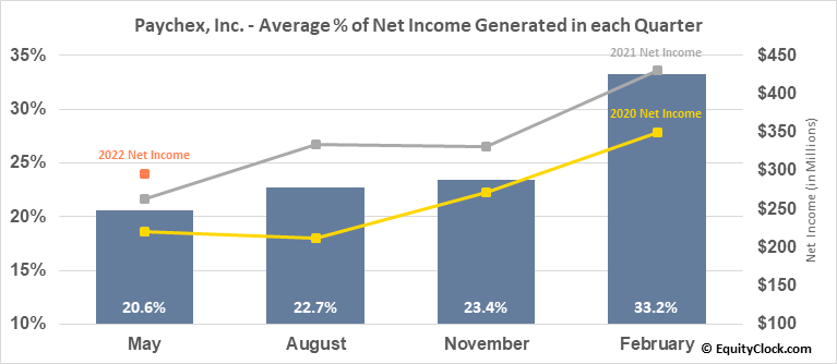 Paychex, Inc. (NASD:PAYX) Net Income Seasonality