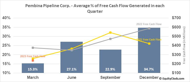 Pembina Pipeline Corp. (NYSE:PBA) Free Cash Flow Seasonality