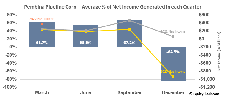 Pembina Pipeline Corp. (NYSE:PBA) Net Income Seasonality