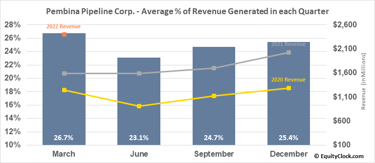 Pembina Pipeline Corp. (NYSE:PBA) Revenue Seasonality