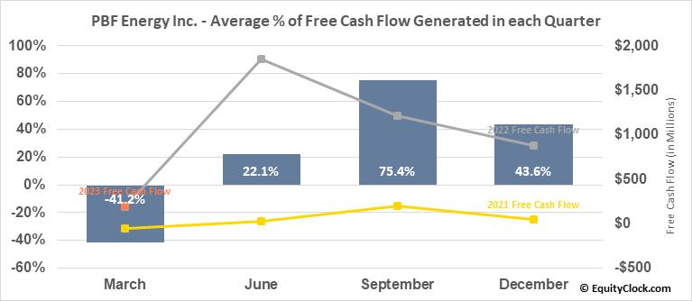 PBF Energy Inc. (NYSE:PBF) Free Cash Flow Seasonality