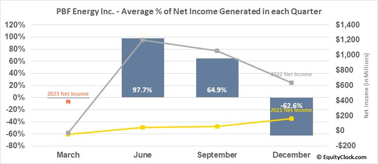 PBF Energy Inc. (NYSE:PBF) Net Income Seasonality