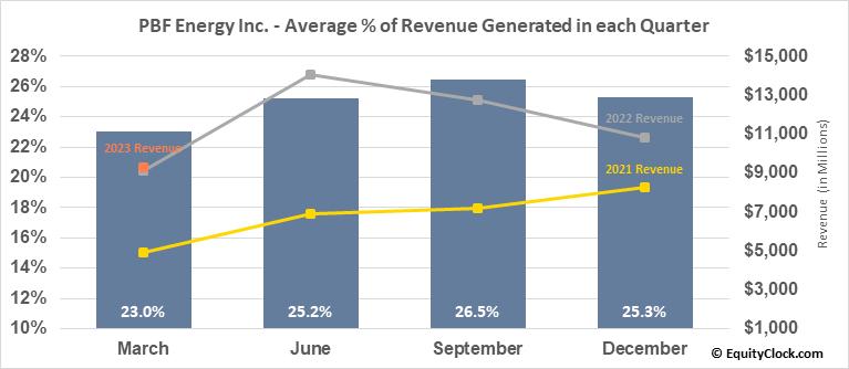 PBF Energy Inc. (NYSE:PBF) Revenue Seasonality