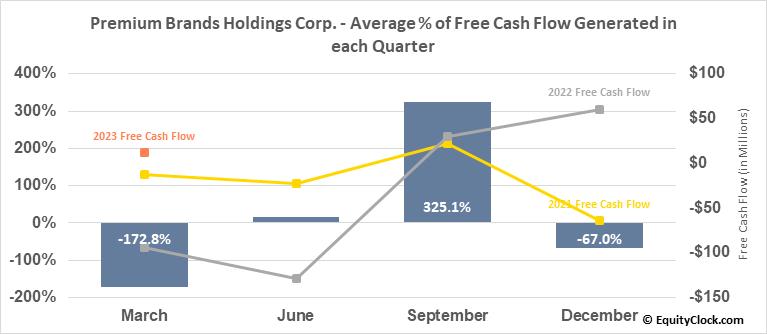 Premium Brands Holdings Corp. (TSE:PBH.TO) Free Cash Flow Seasonality