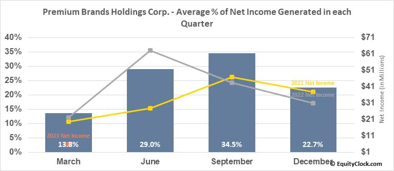 Premium Brands Holdings Corp. (TSE:PBH.TO) Net Income Seasonality