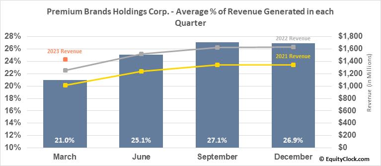 Premium Brands Holdings Corp. (TSE:PBH.TO) Revenue Seasonality