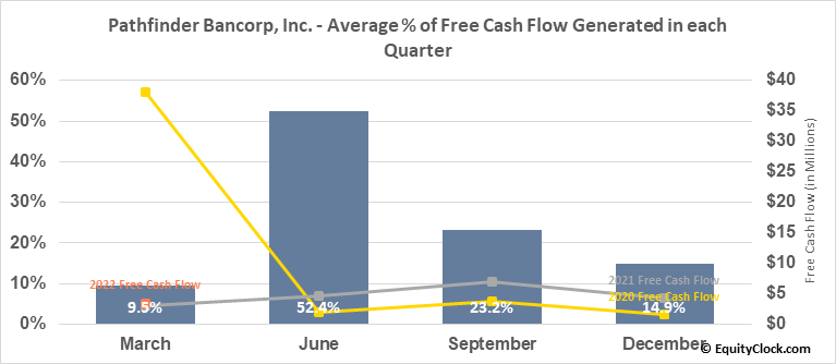 Pathfinder Bancorp, Inc. (NASD:PBHC) Free Cash Flow Seasonality