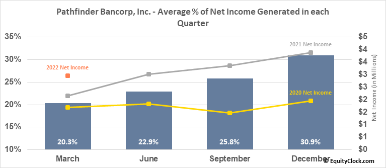 Pathfinder Bancorp, Inc. (NASD:PBHC) Net Income Seasonality