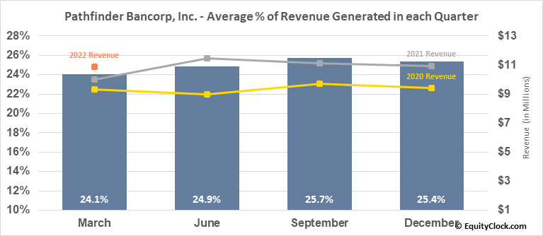 Pathfinder Bancorp, Inc. (NASD:PBHC) Revenue Seasonality