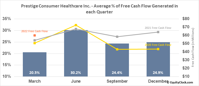 Prestige Consumer Healthcare Inc. (NYSE:PBH) Free Cash Flow Seasonality