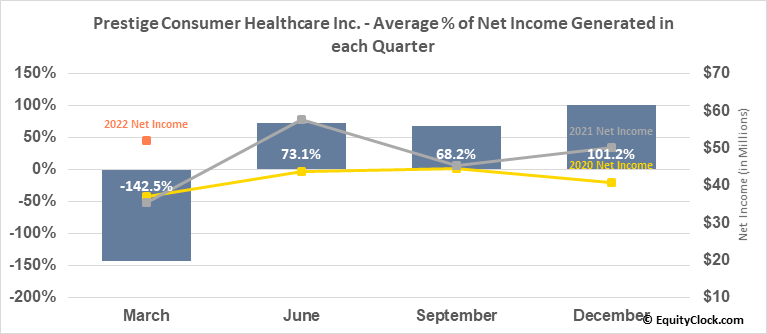 Prestige Consumer Healthcare Inc. (NYSE:PBH) Net Income Seasonality