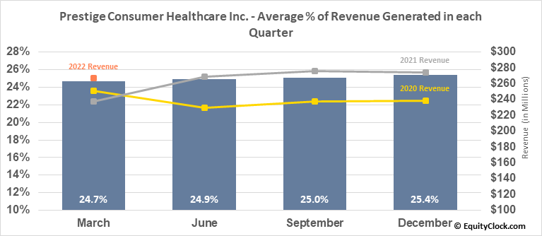 Prestige Consumer Healthcare Inc. (NYSE:PBH) Revenue Seasonality