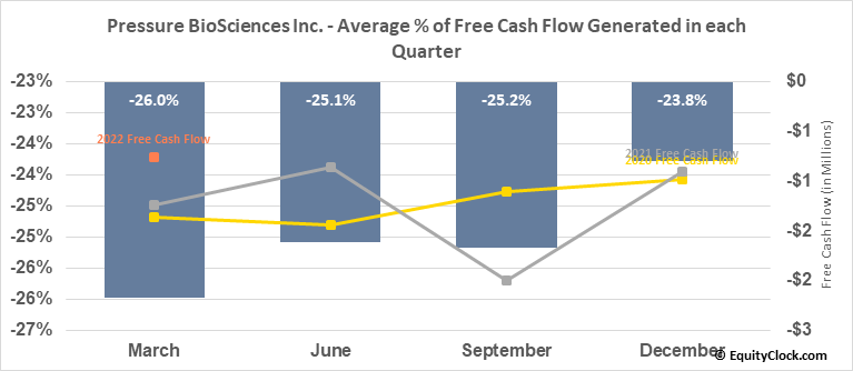 Pressure BioSciences Inc. (OTCMKT:PBIO) Free Cash Flow Seasonality