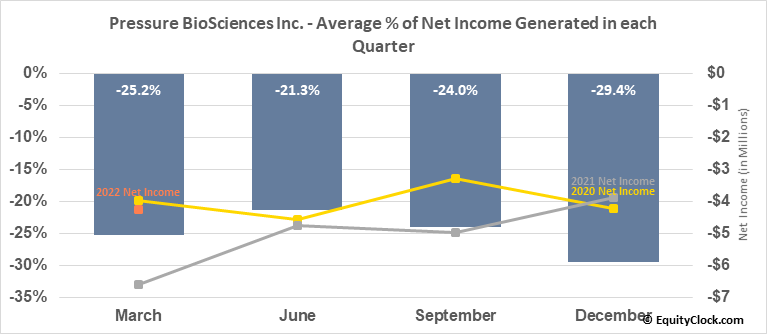 Pressure BioSciences Inc. (OTCMKT:PBIO) Net Income Seasonality