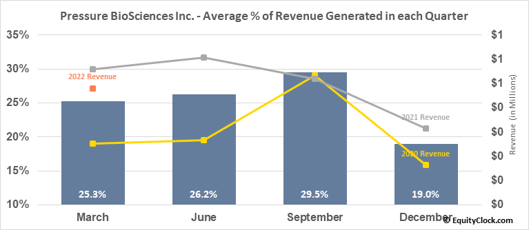 Pressure BioSciences Inc. (OTCMKT:PBIO) Revenue Seasonality