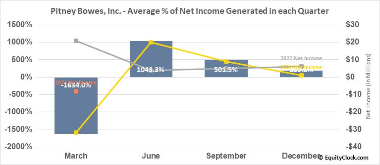 Pitney Bowes, Inc. (NYSE:PBI) Net Income Seasonality