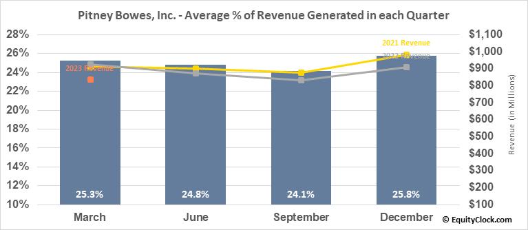 Pitney Bowes, Inc. (NYSE:PBI) Revenue Seasonality