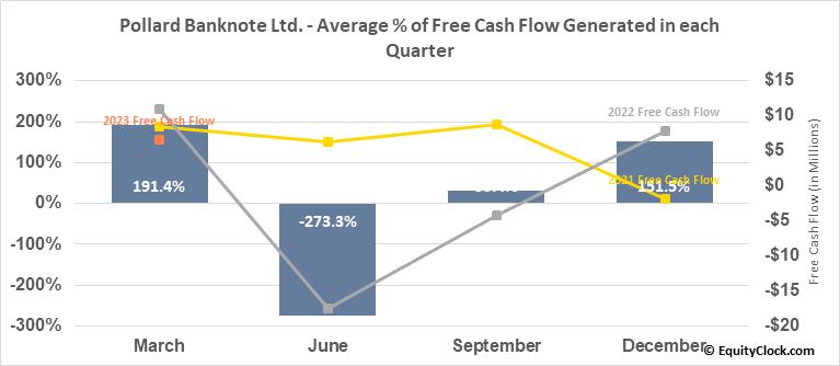 Pollard Banknote Ltd. (TSE:PBL.TO) Free Cash Flow Seasonality