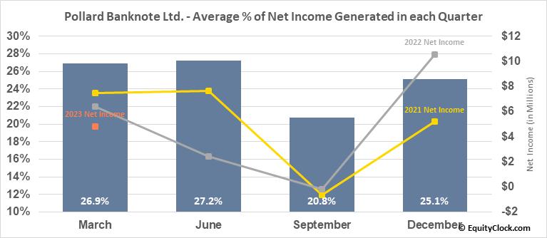 Pollard Banknote Ltd. (TSE:PBL.TO) Net Income Seasonality