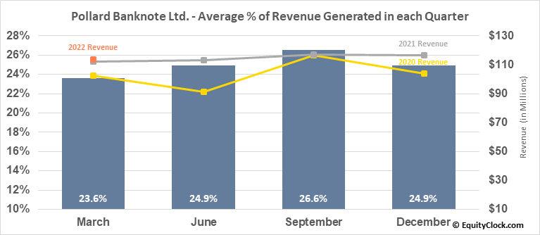 Pollard Banknote Ltd. (TSE:PBL.TO) Revenue Seasonality