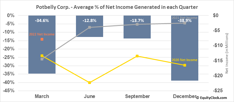 Potbelly Corp. (NASD:PBPB) Net Income Seasonality