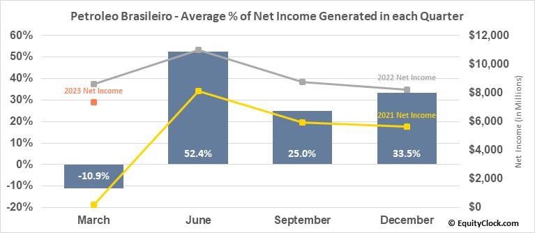 Petroleo Brasileiro (Petrobras) (NYSE:PBR) Net Income Seasonality