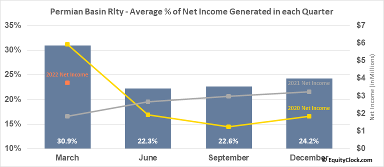 Permian Basin Rlty (NYSE:PBT) Net Income Seasonality