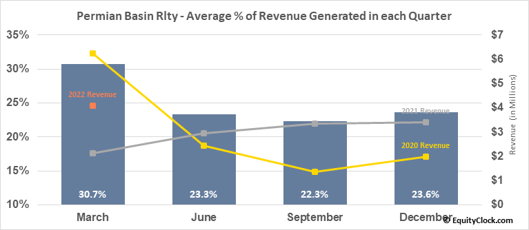 Permian Basin Rlty (NYSE:PBT) Revenue Seasonality