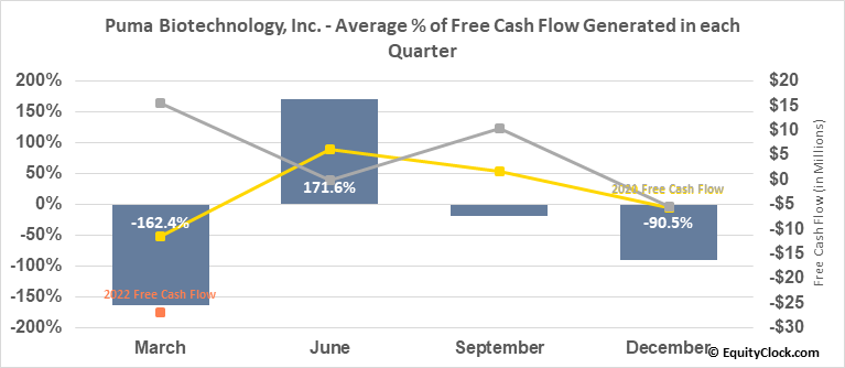 Puma Biotechnology, Inc. (NASD:PBYI) Free Cash Flow Seasonality